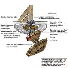 Anatomy of a ceiling fan, along with instructions on how to install one. | Illustration: Gregory Nemec | thisoldhouse.com