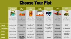.Choose Your Plot