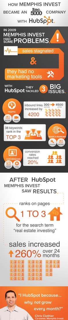 Memphis Invest Sees 260% Increase in Sales with Inbound Marketing [INFOGRAPHIC]
