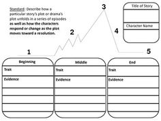 Common Core Standard: Describe how a particular story's plot or drama's plot unfolds in a series of episodes as well as how the characters respond or change as the plot moves toward a resolution.