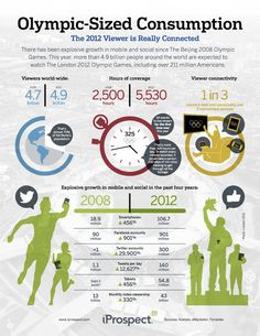 How Mobile, Social Will Win the 2012 Olympics (Infographics)
