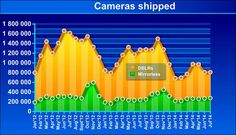 Market for DSLRs shrinking dramatically - is there any hope for Canon and Nikon? http://www.motionvfx.com/B3643  #canon #nikon #dslr #filmmaking