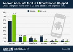 Android Accounts for 3 in 4 Smartphones Shipped | Statista