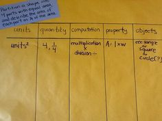 Tip: Math Problem Inventory - Create a chart with headings for whole class with large projection on the board and for individuals on half-sheets of paper.  The headings should be appropriate for the grade level.  Possibilities include: units, quantity, computation, property, objects etc.  For each problem model slotting the information into the appropriate boxes on the chart to help students recognize the pieces of the...