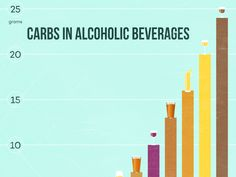The Reality About Carbs in Wine | Wine Folly