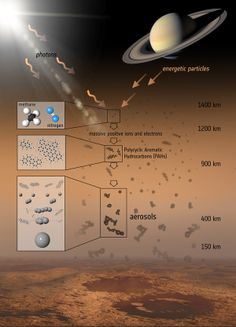"This illustration shows the various steps that lead to the formation of the aerosols that make up the haze on Titan, Saturn's largest moon. Mona Evans, ""Titan - Planet-sized Moon of Saturn"" http://www.bellaonline.com/articles/art182860.asp"