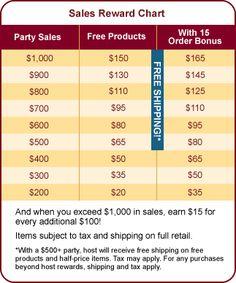 Tastefully Simple - Host Rewards...FREE GROCERIES!
