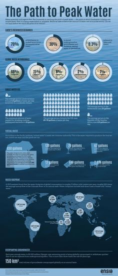 Are We on the Path to Peak Water? Many scientists and experts fear that humanity is reaching the point of peak water — the point at which freshwater is being consumed faster than it is being replenished or available. In the infographic above we take a look at the amount of water use around the world. Can we cut back before we reach the point of no return?