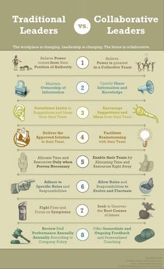 Collaborative and Traditional Leadership compared - Infographic by Stacey Olson