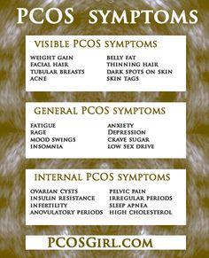 PCOS Symptoms & Signs