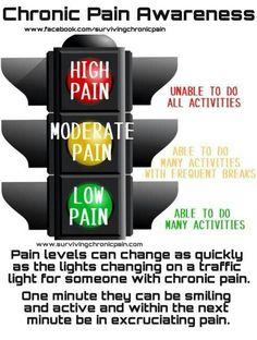 Life with Fibromyalgia/ Chronic pain: Pain levels...