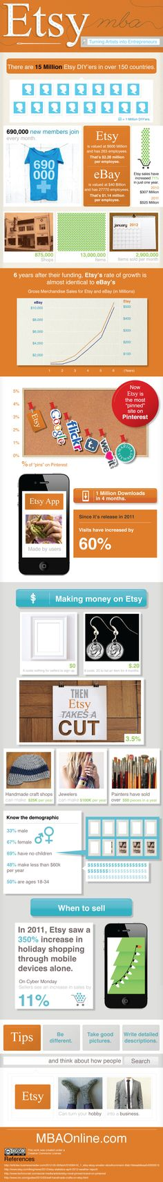 Etsy - http://trends.e-strategyblog.com/2012/07/11/etsy-infographic/1606 #Infographic