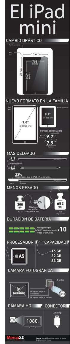 Cómo es el nuevo iPad mini #infografia #infographic #apple