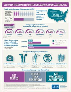 CDC estimates that #youth ages 15-24 make up just over one-quarter of the sexually active population, but account for half of the 20 million new sexually transmitted infections that occur in the U.S. each year. This infographic highlights the impact, causes, and consequences of #STDs among young people – and what they can do to protect themselves. #Gonorrhea #Chlamydia #GetTested