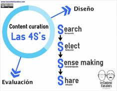Las 4S's de la Content Curation | Los Content Curators