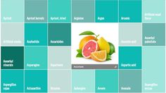 Fantastic new website for looking up any ingredient/additive to see what it is and whether it's actually healthy.