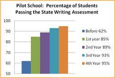 Persuasive essay writing prompts elementary