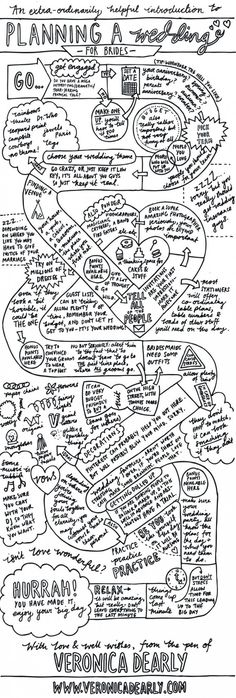 map of planning a wedding - can't decide if i'm pinning this for the infographic design, or the actual information Wedding Checklists, Wedding Advice, Idea, Dream, Wedding Planning Tips, Plan A Wedding, Weddings, Bride, Planning A Wedding