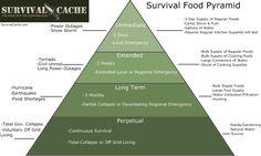 Survival Food Pyramid