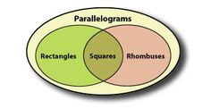 Finding the Area of Parallelograms: Students will use their knowledge of rectangles to discover the area formula for parallelograms.