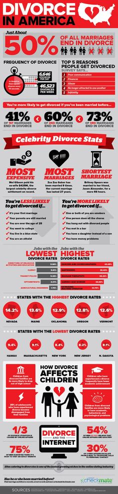 Divorce rate of online dating marriages