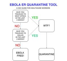 ER #Ebola Quarantine Screening Tool from the CDC!
