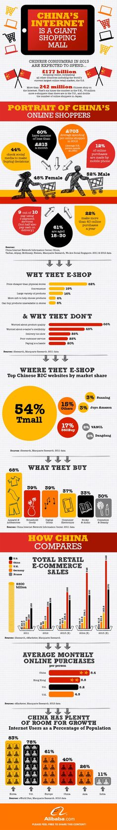 The Ecommerce Boom in China [Infographic] | Get Elastic Ecommerce Blog