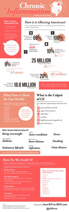 This infographic provides a deeper look at chronic inflammation, otherwise known as America's silent killer.