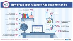 How Broad your audience is on Facebook?
