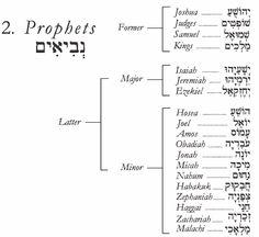 כתבי הקדשׁ - Kitvei HaKodesh - The Hebrew Scriptures