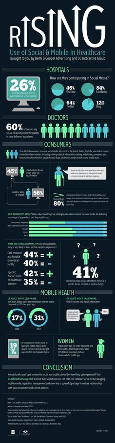 The rising use of social and mobile in healthcare  #hcsm #mhealth #digitalhealth #Innovation