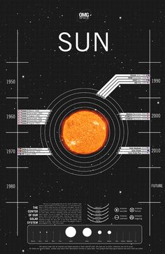 sun 1960, planet, univers, layout design, margot trudel, space exploration, infograph