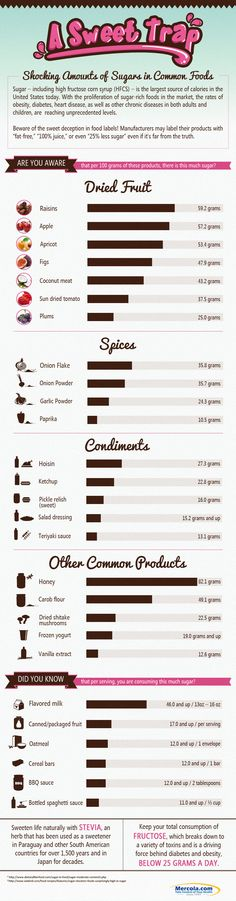 sugar in foods infographic