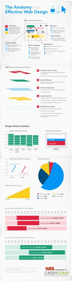 The Anatomy of an Effective #WebDesign   #Infographic