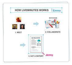 Make your meetings memorable