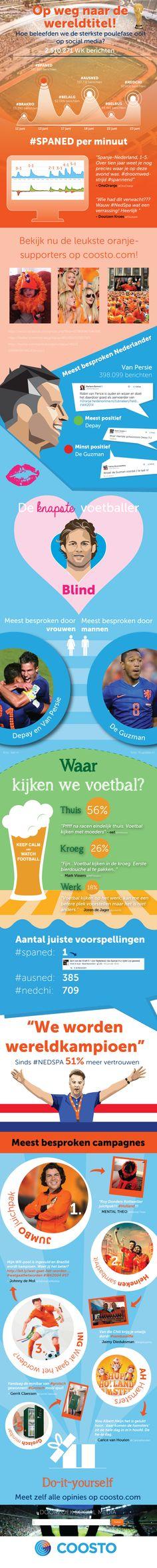 WK Voetbal 2014 op s...