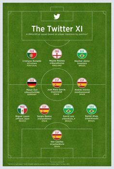 Sigue el Mundial de Fútbol 2014 en Twitter | Twitter Blogs