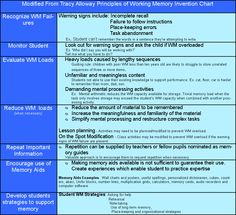Working Memory Intervention Chart