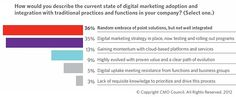 CMOs have expectations for digital marketing