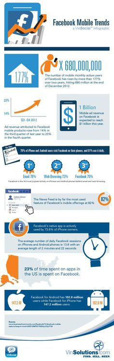 Twitter / VinSolutions: Facebook Mobile Trends from ...