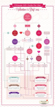 Ultimate Valentine's Day 2013 Gift Guide For Her [Infographic]