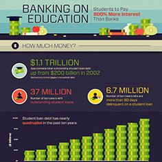 INFOGRAPHIC: Students Pay 800 percent more interest than banks. Here's how that breaks our economy.