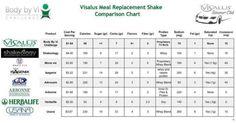 ViSalus comparison Chart.