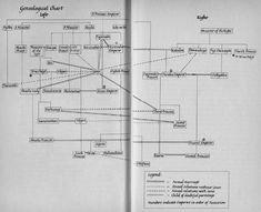Genealogical Chart.