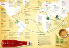 Food chains peppers, foods, food chains, ketchup, map, blog, black coffee, tomatoes, black pepper