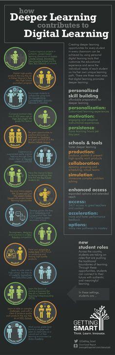 15 Ways digital learning can lead to deeper learning #tech #technology #learning #edchat #educhat #edu #education #classroom20 #web20 #edtech