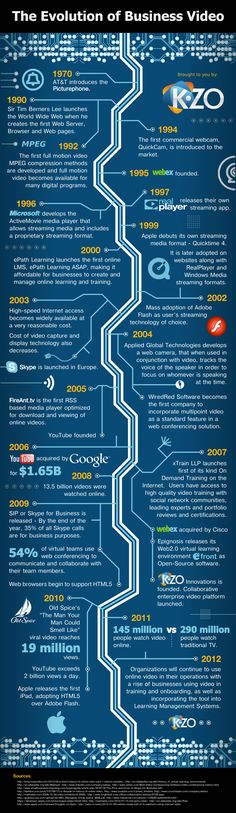Content - The Evolution of Business Video [Infographic] : MarketingProfs Article