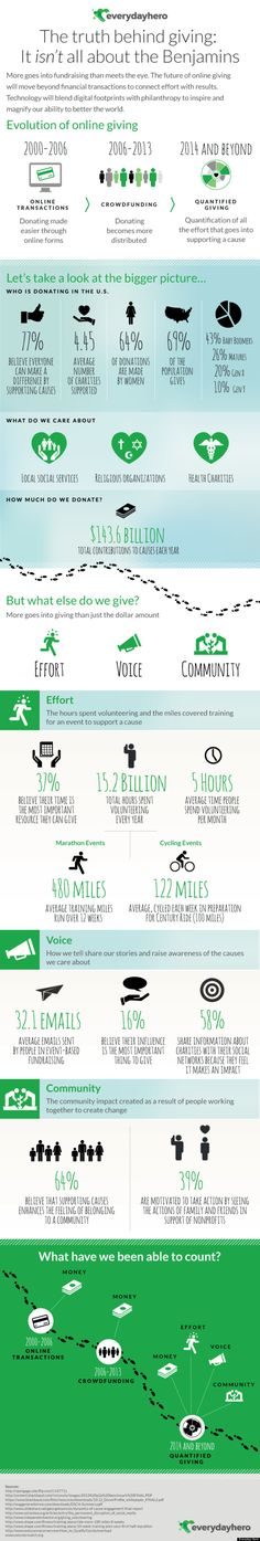 Charitable Giving Infographic and the Future of Giving - so interesting