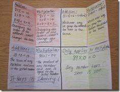 Properties of Math Foldable