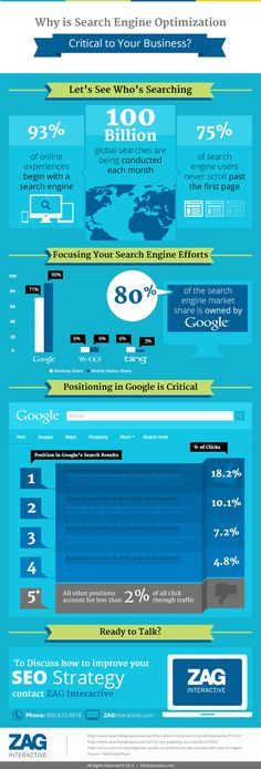 Infographics Roundup: Top #SEO #Infographics 2013.... Lets see who is searching.... #rseo #searchengineoptimization #infographic @purposeadvertising